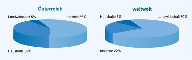 Wasserverbrauch Österreich und weltweit